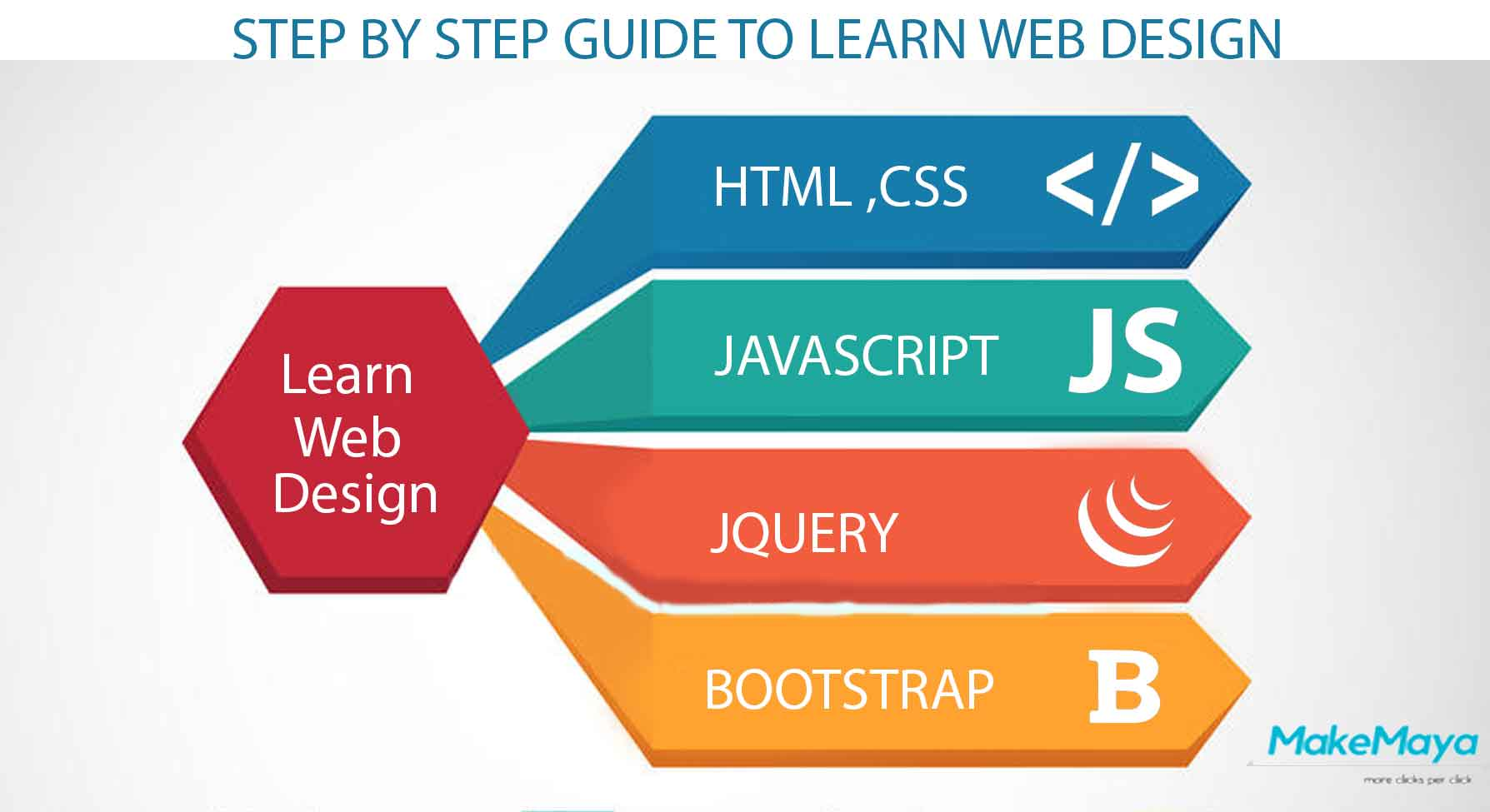 Beginners guide to learn web design tips for learning - How to learn web designing at home free ...