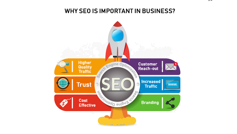 WHY SEO IS IMPORTANT IN BUSINESS